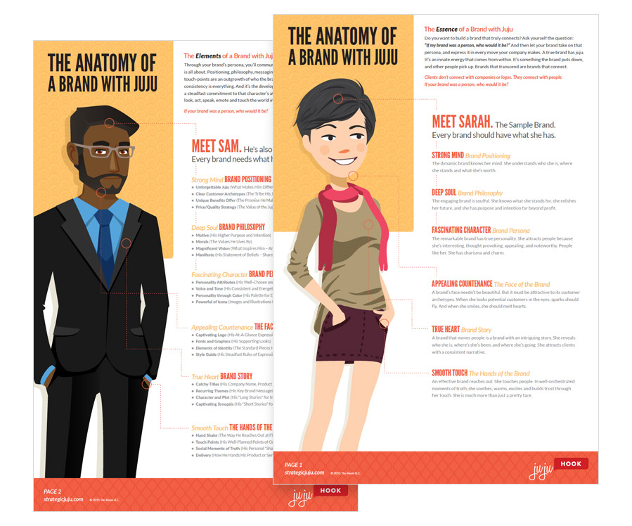 Download Our Anatomy of a Brand Infographic | Strategic Juju